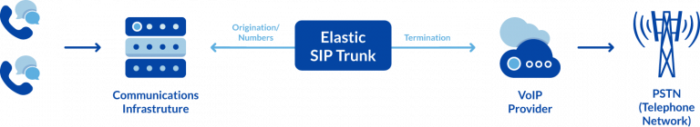 How SIP Trunks Complete Calls to PTSN