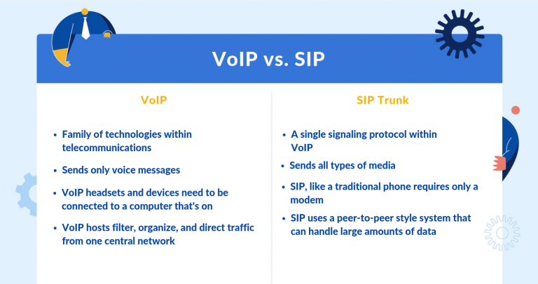 sip trunking voip